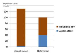 Chart for Supernatant scFV expression